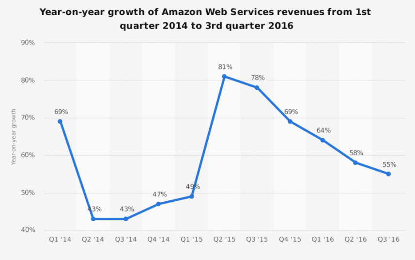 aws-yoy-growth