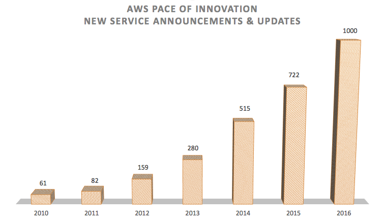 AWS pace of innovation 2016