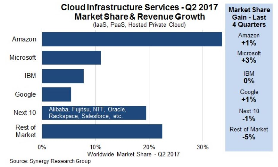 5 Reasons Why AWS Leads the Cloud Market
